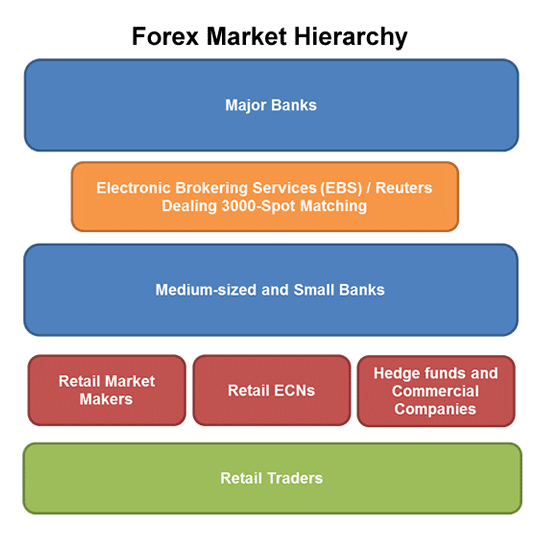 Forex Currency Pairs Fore Trading Market