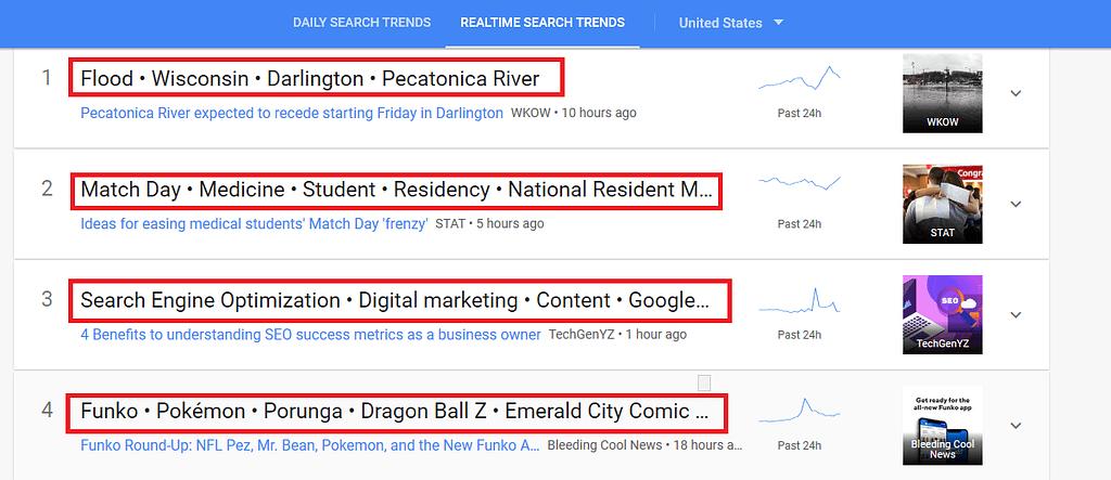 Google Trends Tech Trending Keywords in past 24 hours